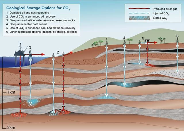 Schematic-of-the-Geological-Storage-options-for-CO2